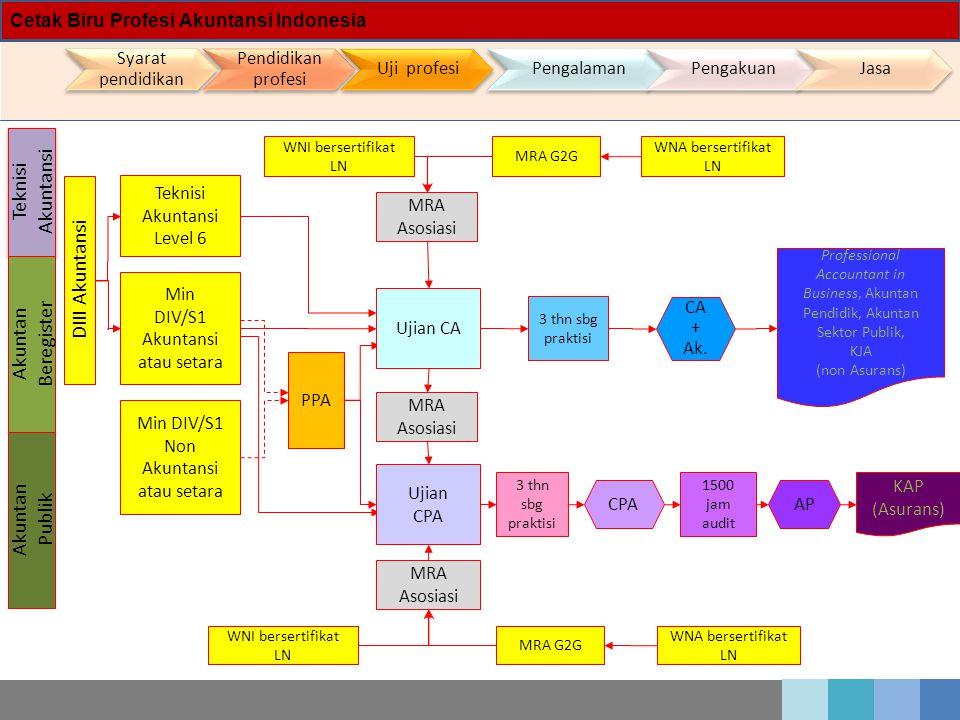 Teknisi Akuntansi DIII Akuntansi Akuntan Beregister Akuntan Publik