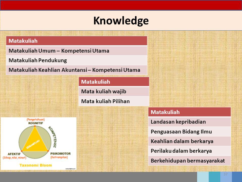 Knowledge Matakuliah Matakuliah Umum – Kompetensi Utama