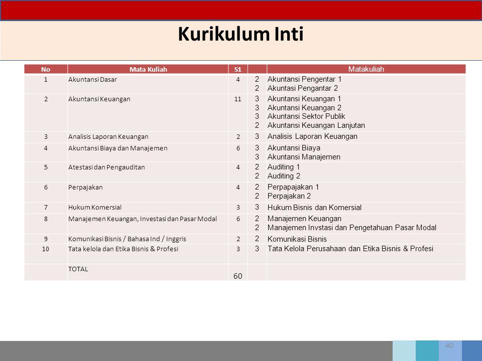 Kurikulum Inti 60 No Mata Kuliah S1 Matakuliah 1 Akuntansi Dasar 4 2