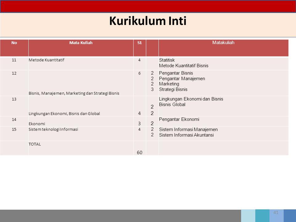 Kurikulum Inti 60 No Mata Kuliah S1 Matakuliah 11 Metode Kuantitatif 4