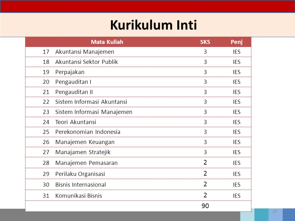 Kurikulum Inti 2 90 Mata Kuliah SKS Penj 17 Akuntansi Manajemen 3 IES