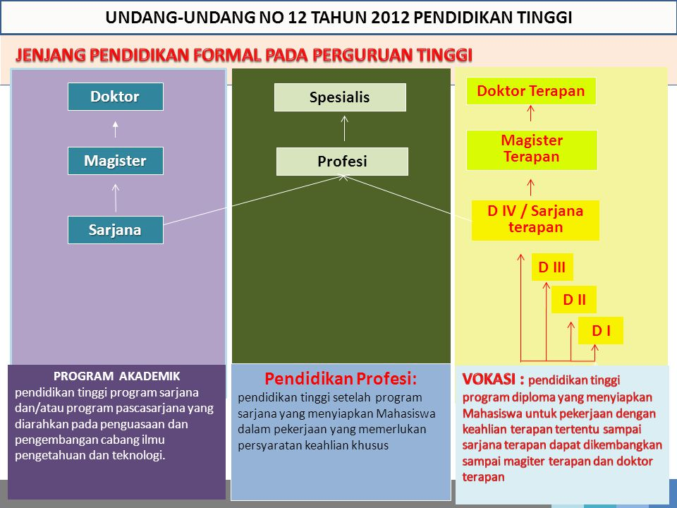 UNDANG-UNDANG NO 12 TAHUN 2012 PENDIDIKAN TINGGI