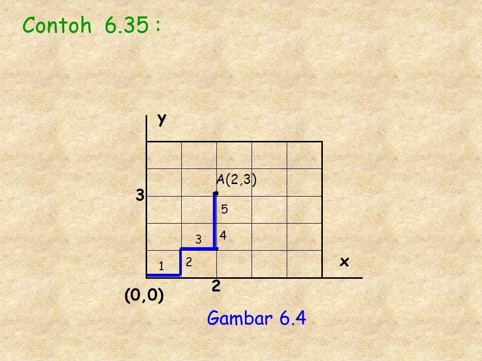 Contoh 6.35 : y A(2,3) • 3 5 4 3 x 2 1 2 (0,0) Gambar 6.4
