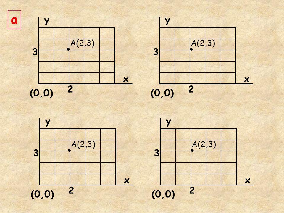 • • • • a y y 3 3 x x 2 2 (0,0) (0,0) y y 3 3 x x 2 2 (0,0) (0,0)