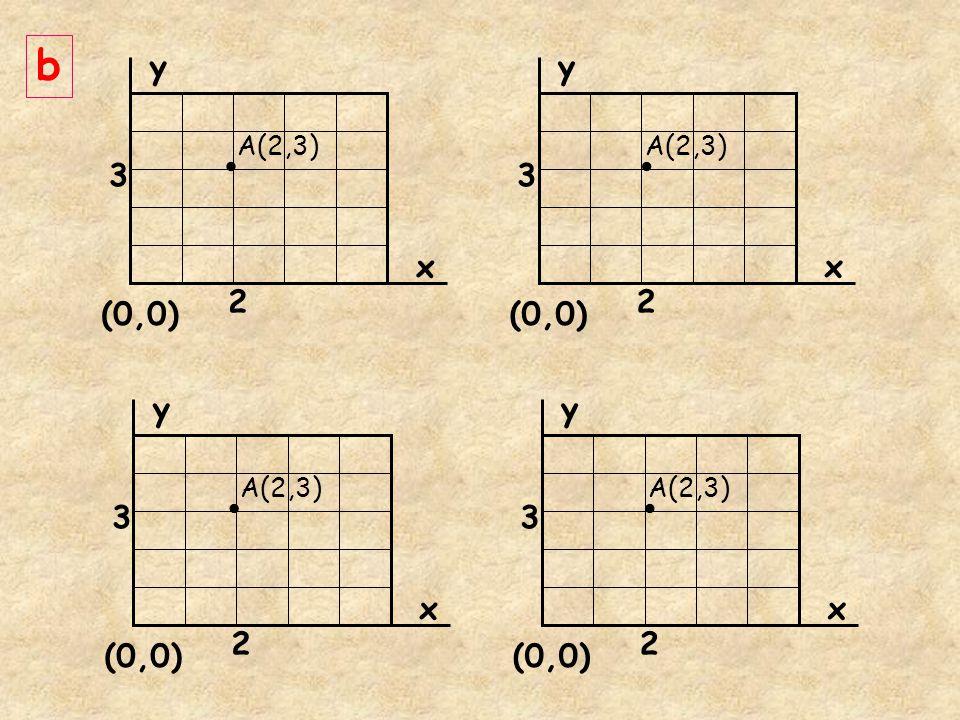• • • • b y y 3 3 x x 2 2 (0,0) (0,0) y y 3 3 x x 2 2 (0,0) (0,0)