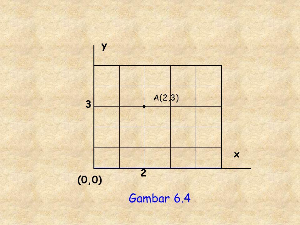 y x (0,0) 2 3 A(2,3) • Gambar 6.4