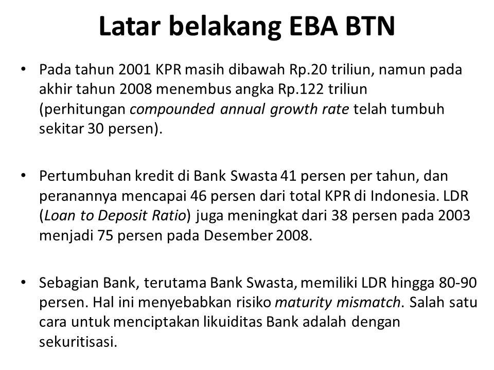 Latar belakang EBA BTN