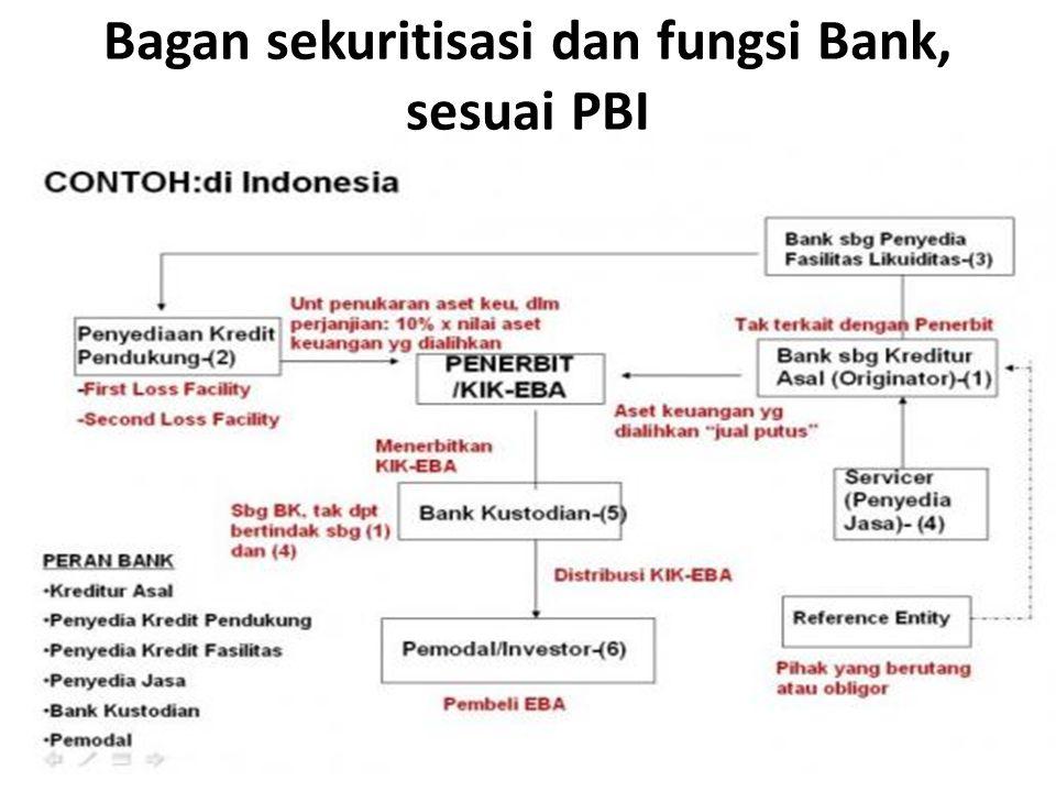 Bagan sekuritisasi dan fungsi Bank, sesuai PBI