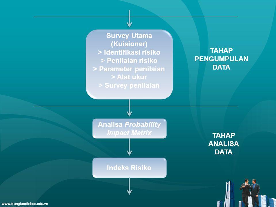 Survey Utama (Kuisioner) > Identifikasi risiko