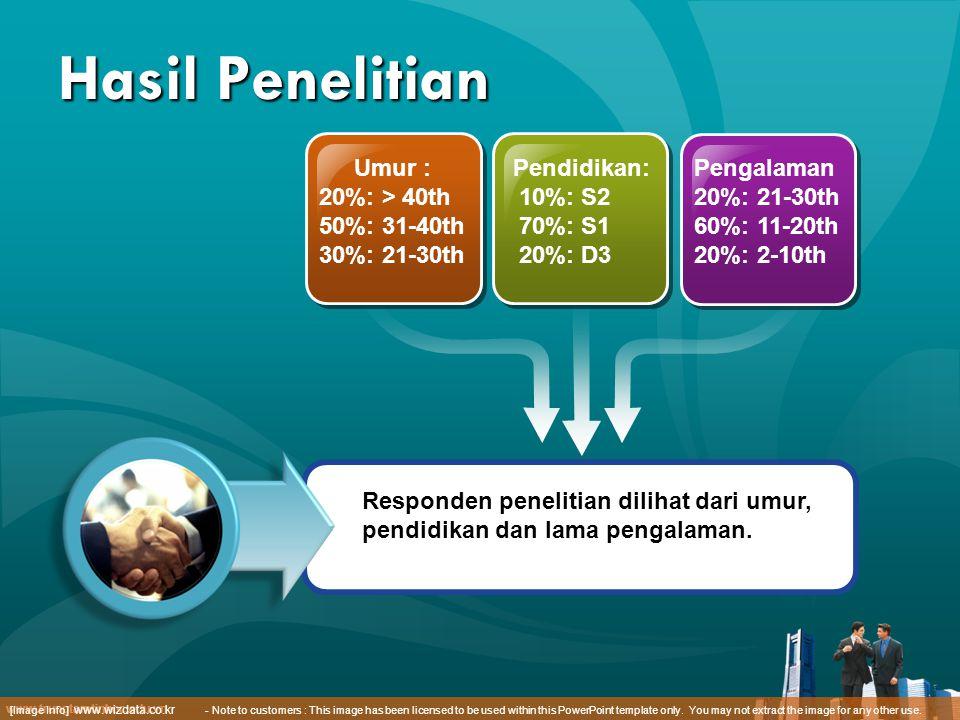 Hasil Penelitian Umur : 20%: > 40th 50%: 31-40th 30%: 21-30th