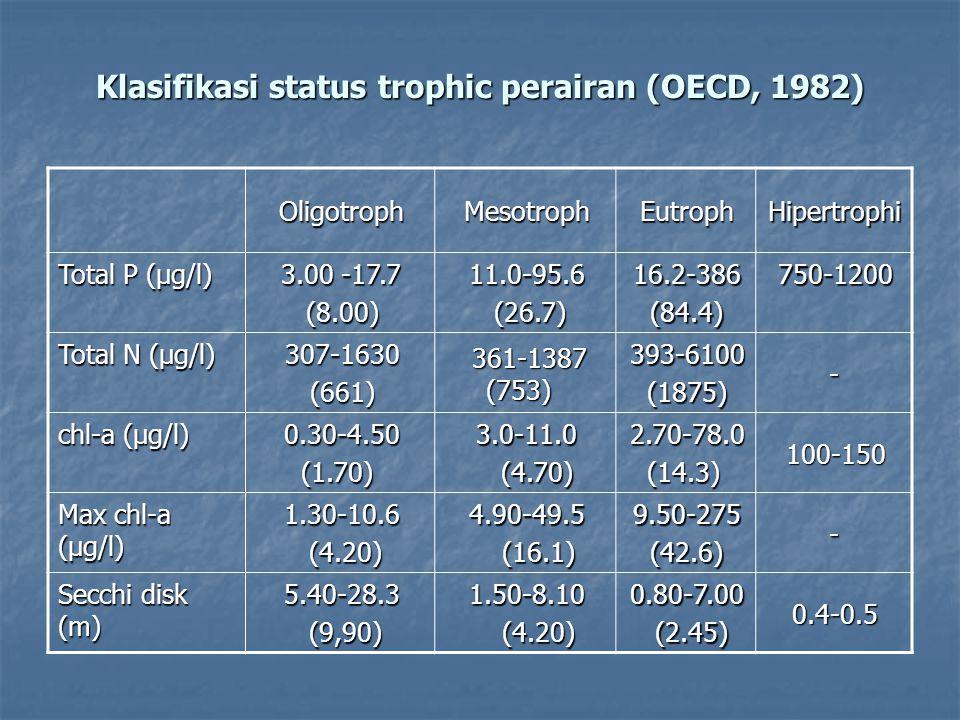 Klasifikasi status trophic perairan (OECD, 1982)