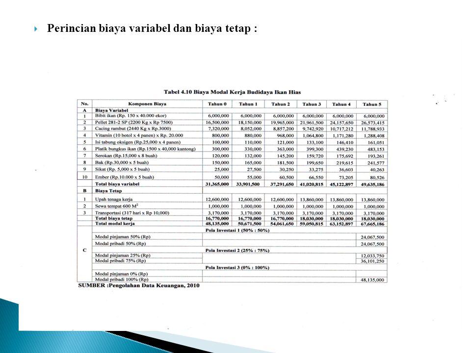 Perincian biaya variabel dan biaya tetap :