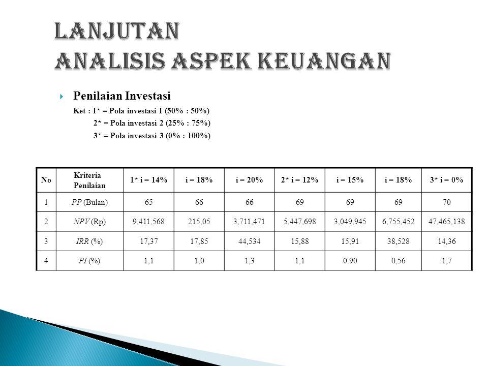 lanjutan analisis aspek keuangan