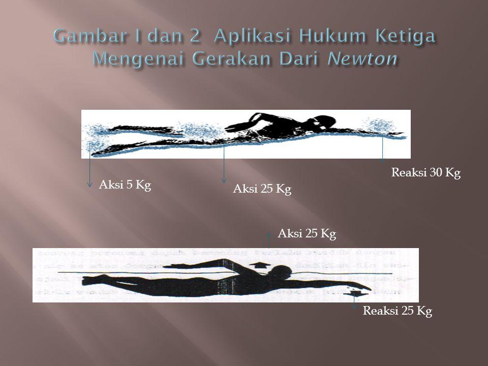 Gambar I dan 2 Aplikasi Hukum Ketiga Mengenai Gerakan Dari Newton