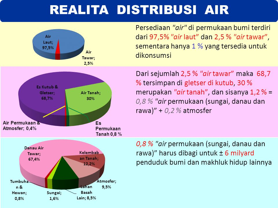 REALITA DISTRIBUSI AIR