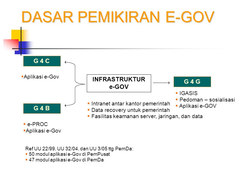 DASAR PEMIKIRAN E-GOV G 4 C INFRASTRUKTUR e-GOV G 4 G G 4 B