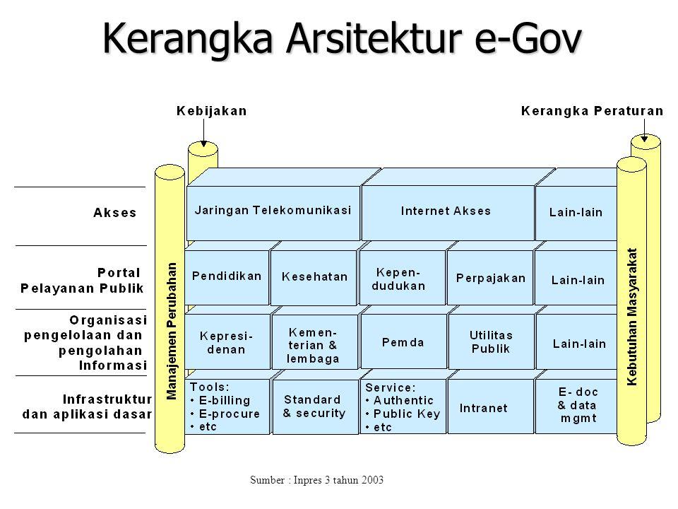 Kerangka Arsitektur e-Gov