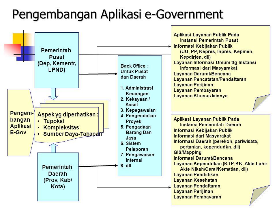 Pengembangan Aplikasi e-Government