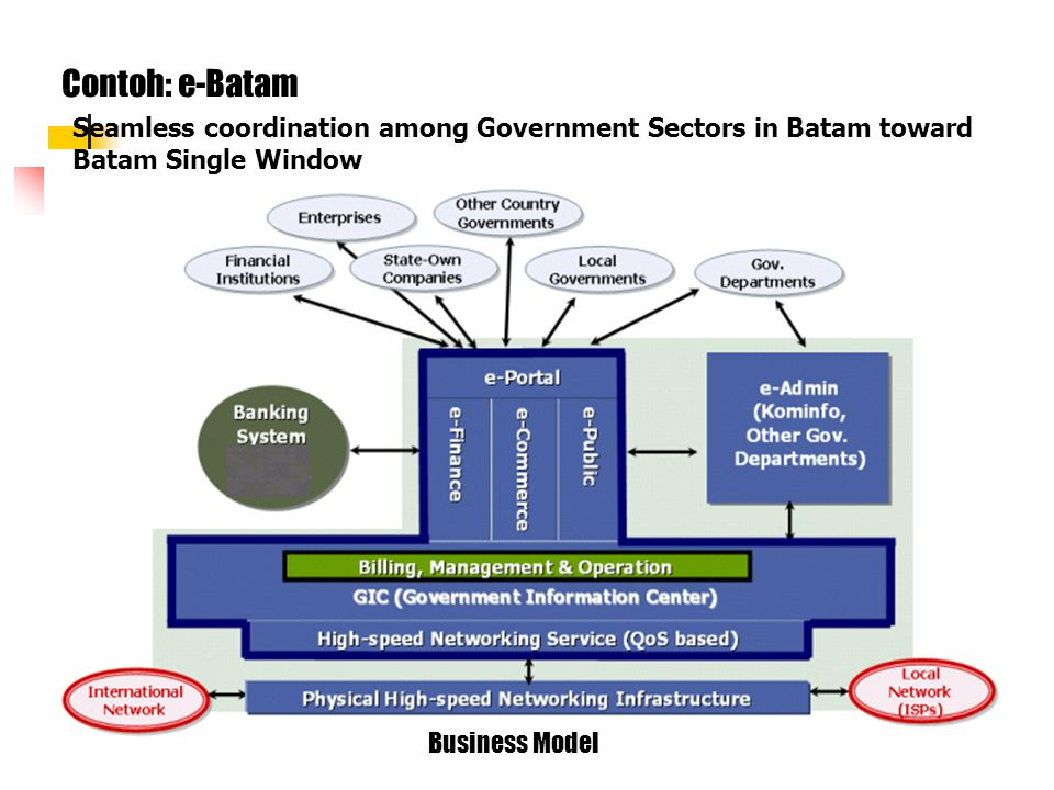 Contoh: e-Batam Seamless coordination among Government Sectors in Batam toward Batam Single Window.