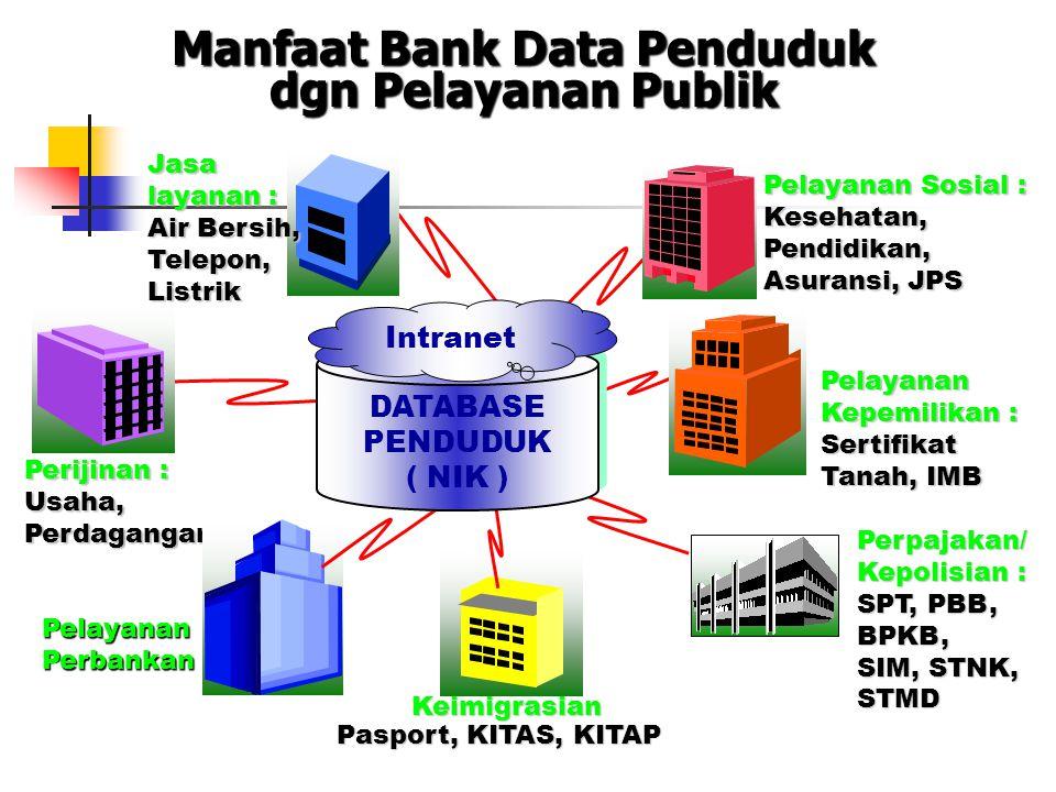 Manfaat Bank Data Penduduk dgn Pelayanan Publik