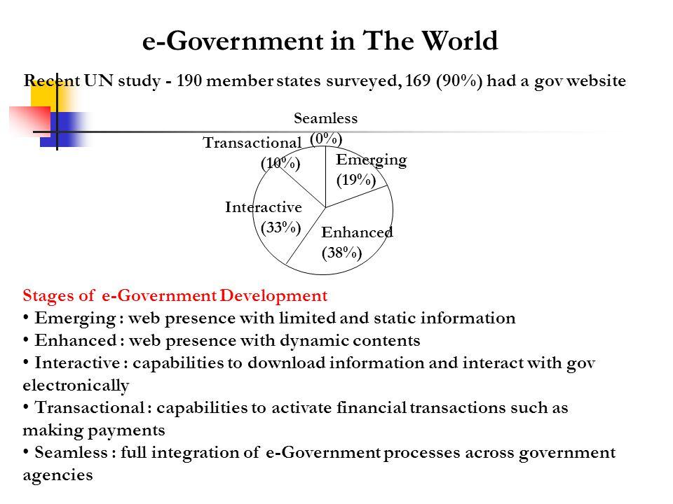 e-Government in The World