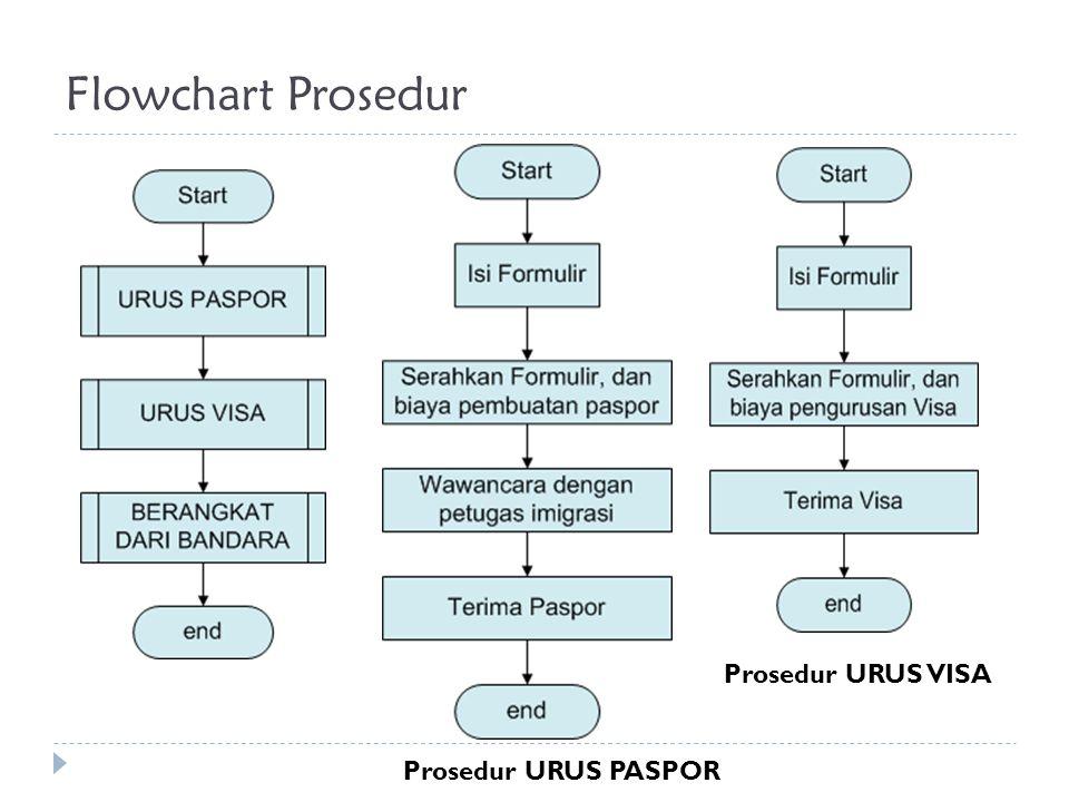Flowchart Prosedur Prosedur URUS VISA Prosedur URUS PASPOR