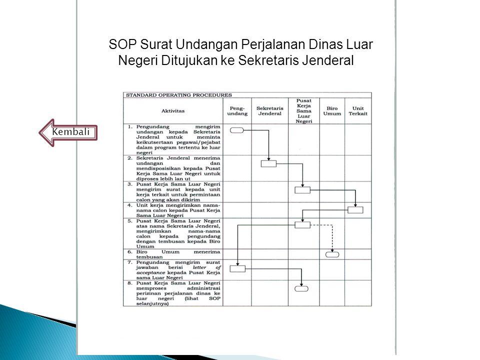 SSOP Surat Undangan Perjalanan Dinas Luar Negeri Ditujukan ke Sekretaris Jenderal