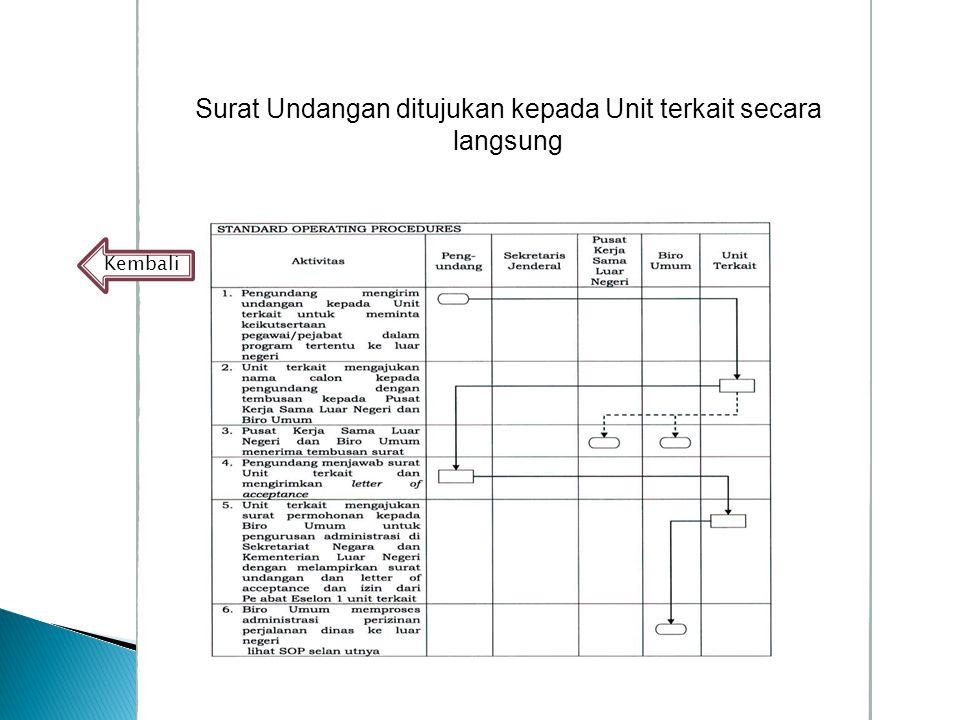 Surat Undangan ditujukan kepada Unit terkait secara langsung
