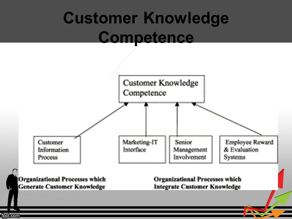 Customer Knowledge Competence
