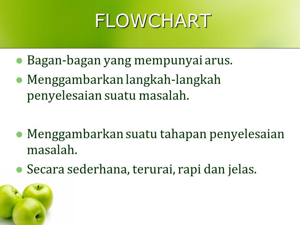 FLOWCHART Bagan-bagan yang mempunyai arus.