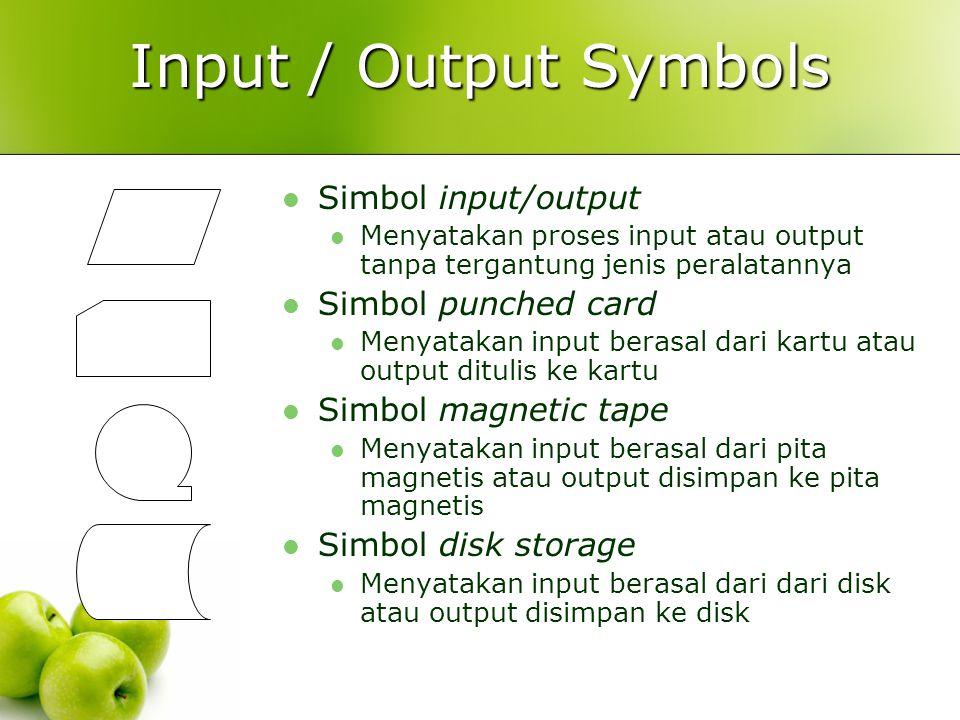 Input / Output Symbols Simbol input/output Simbol punched card