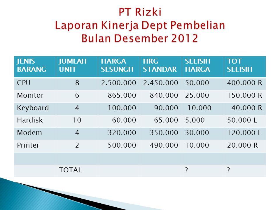PT Rizki Laporan Kinerja Dept Pembelian Bulan Desember 2012