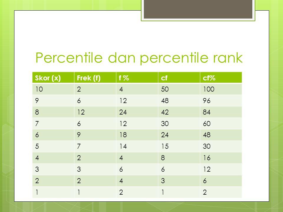 Percentile dan percentile rank