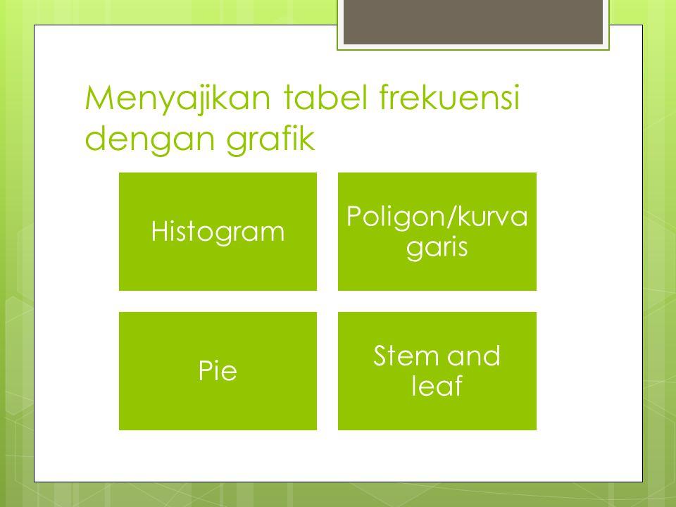 Menyajikan tabel frekuensi dengan grafik