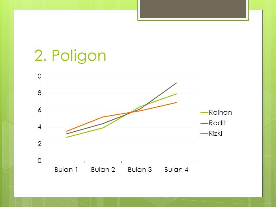 2. Poligon