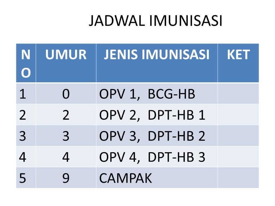 JADWAL IMUNISASI NO UMUR JENIS IMUNISASI KET 1 OPV 1, BCG-HB 2