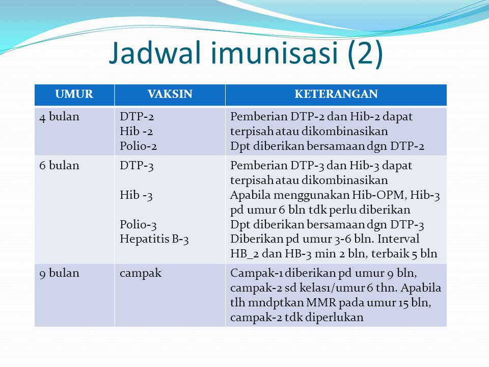 Jadwal imunisasi (2) UMUR VAKSIN KETERANGAN 4 bulan DTP-2 Hib -2