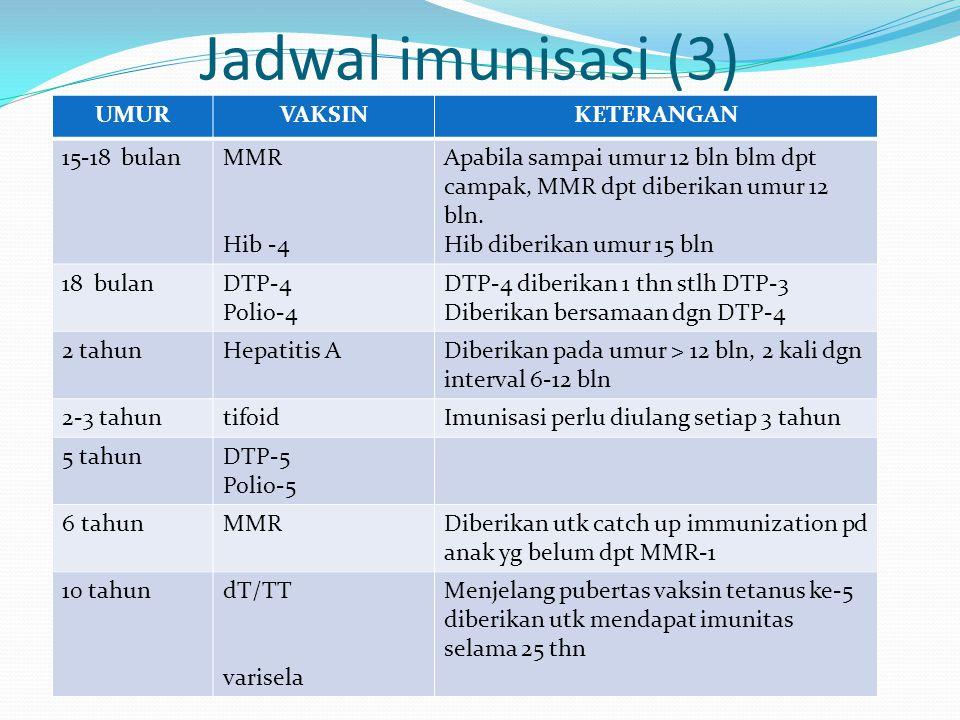Jadwal imunisasi (3) UMUR VAKSIN KETERANGAN 15-18 bulan MMR Hib -4
