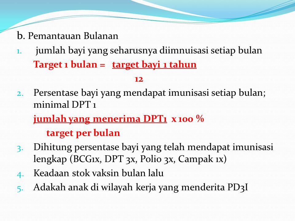 b. Pemantauan Bulanan jumlah bayi yang seharusnya diimnuisasi setiap bulan. Target 1 bulan = target bayi 1 tahun.