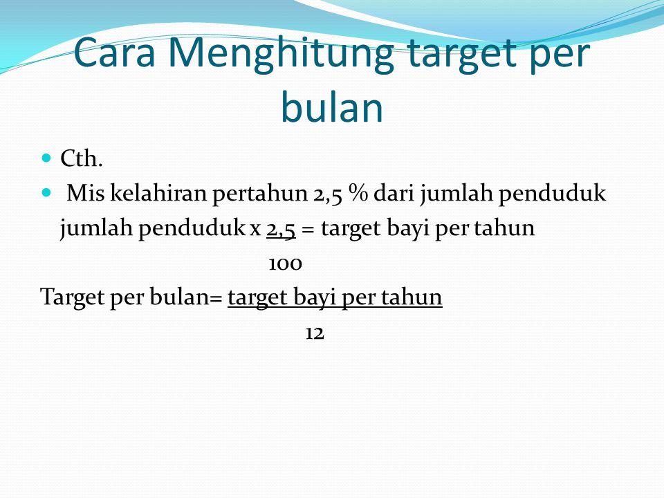 Cara Menghitung target per bulan
