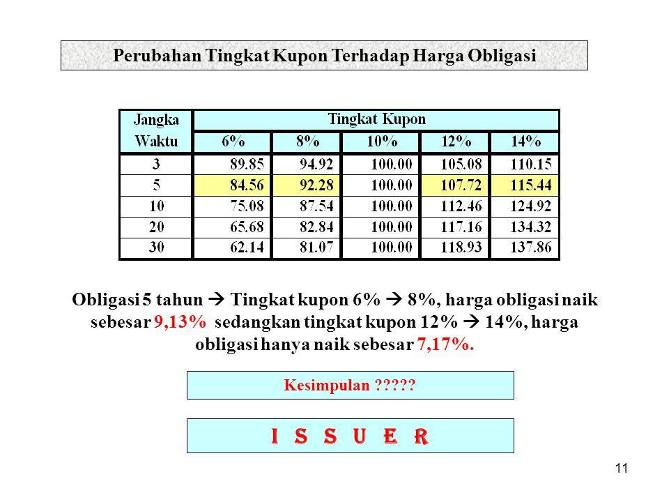 Perubahan Tingkat Kupon Terhadap Harga Obligasi