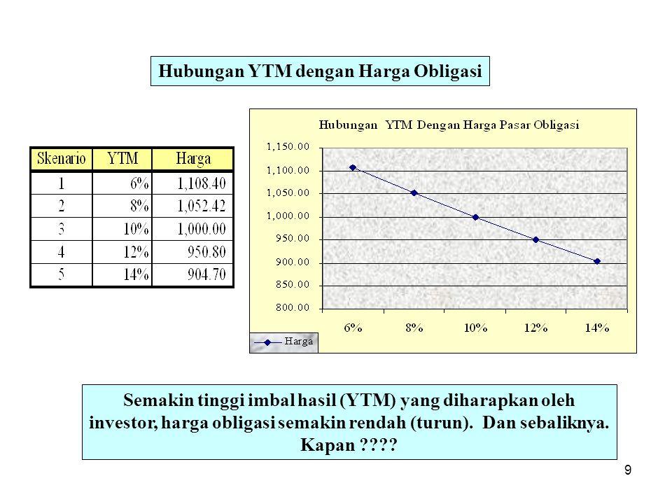 Hubungan YTM dengan Harga Obligasi