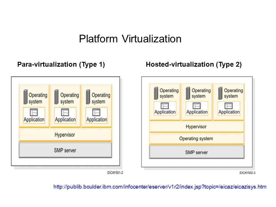 Para-virtualization (Type 1) Hosted-virtualization (Type 2)