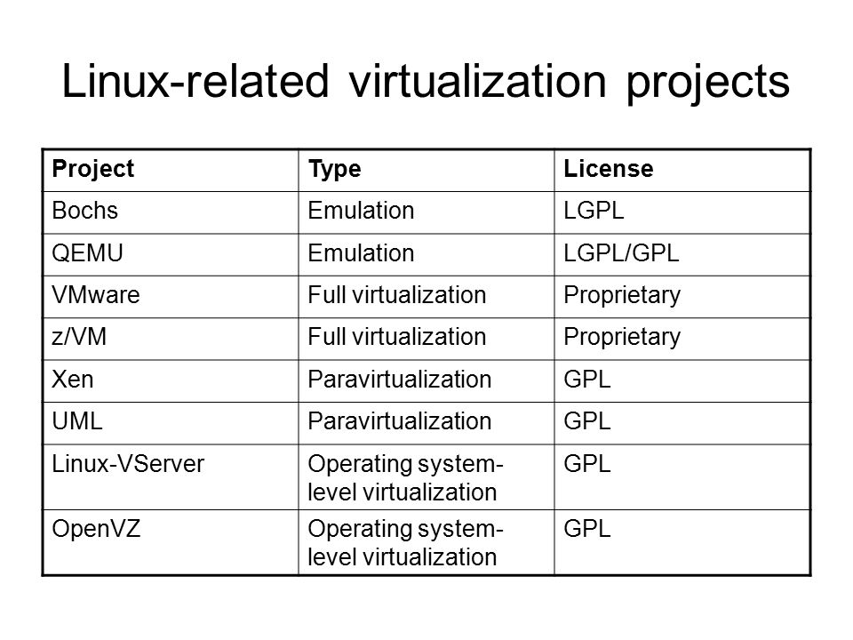 Linux-related virtualization projects