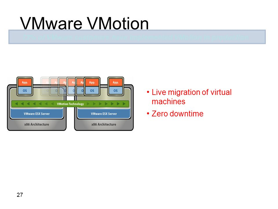 73% of VMware customers have implemented VMotion in production