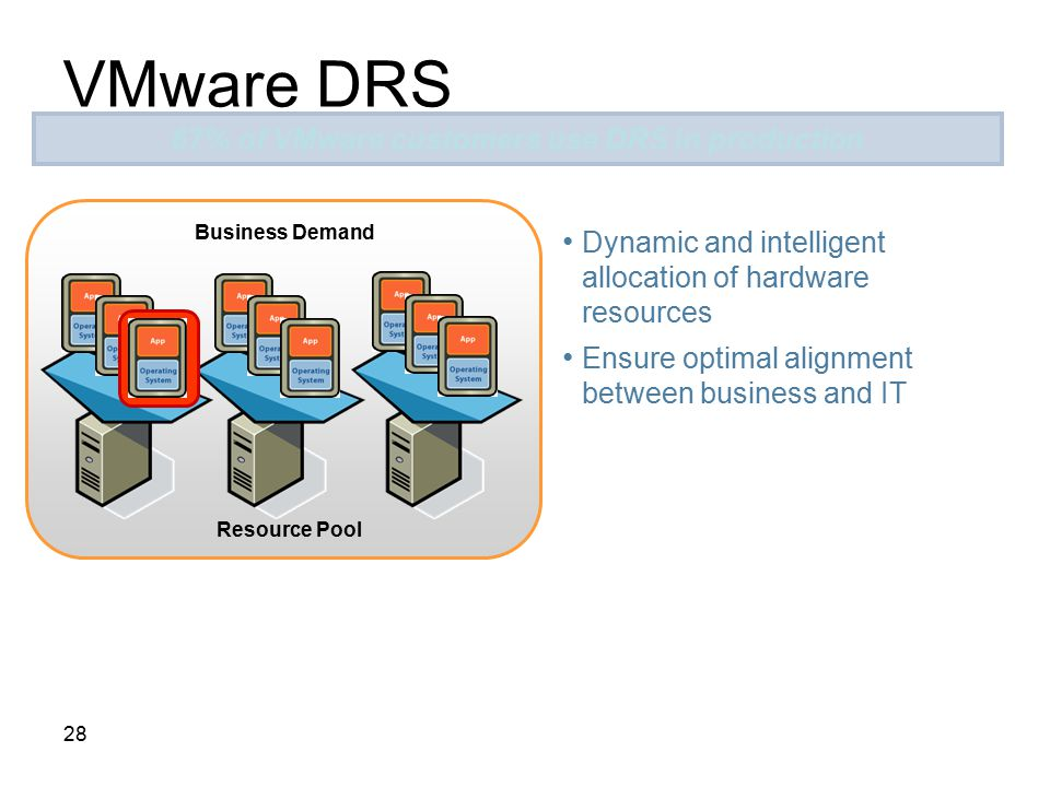 67% of VMware customers use DRS in production