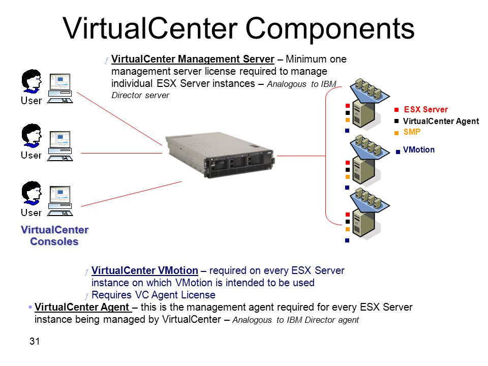VirtualCenter Components