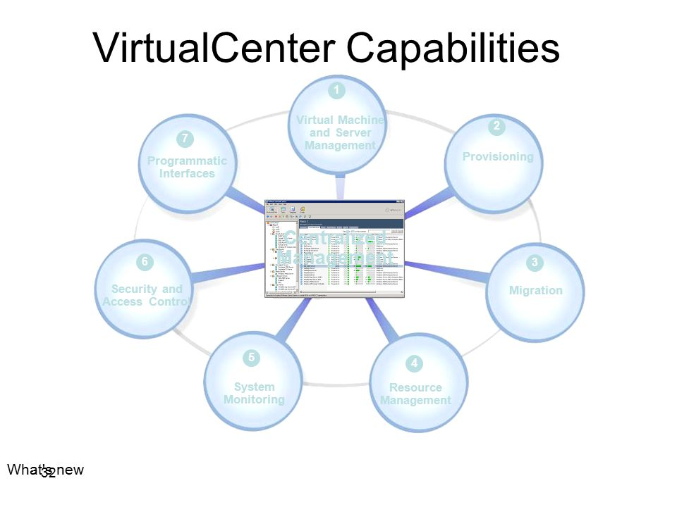VirtualCenter Capabilities