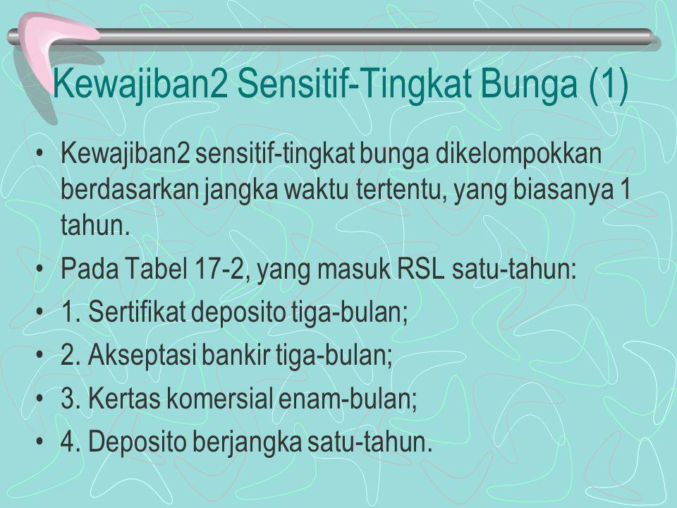 Kewajiban2 Sensitif-Tingkat Bunga (1)