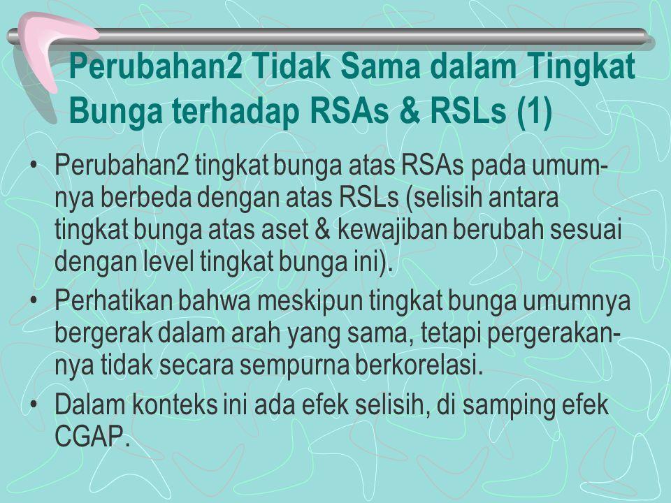 Perubahan2 Tidak Sama dalam Tingkat Bunga terhadap RSAs & RSLs (1)